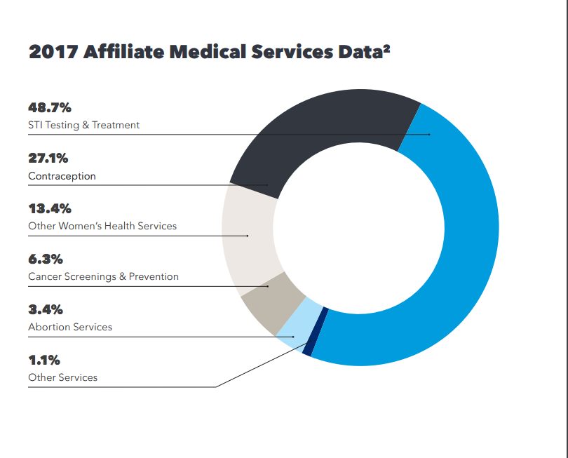 Provided Services | 2017-2018