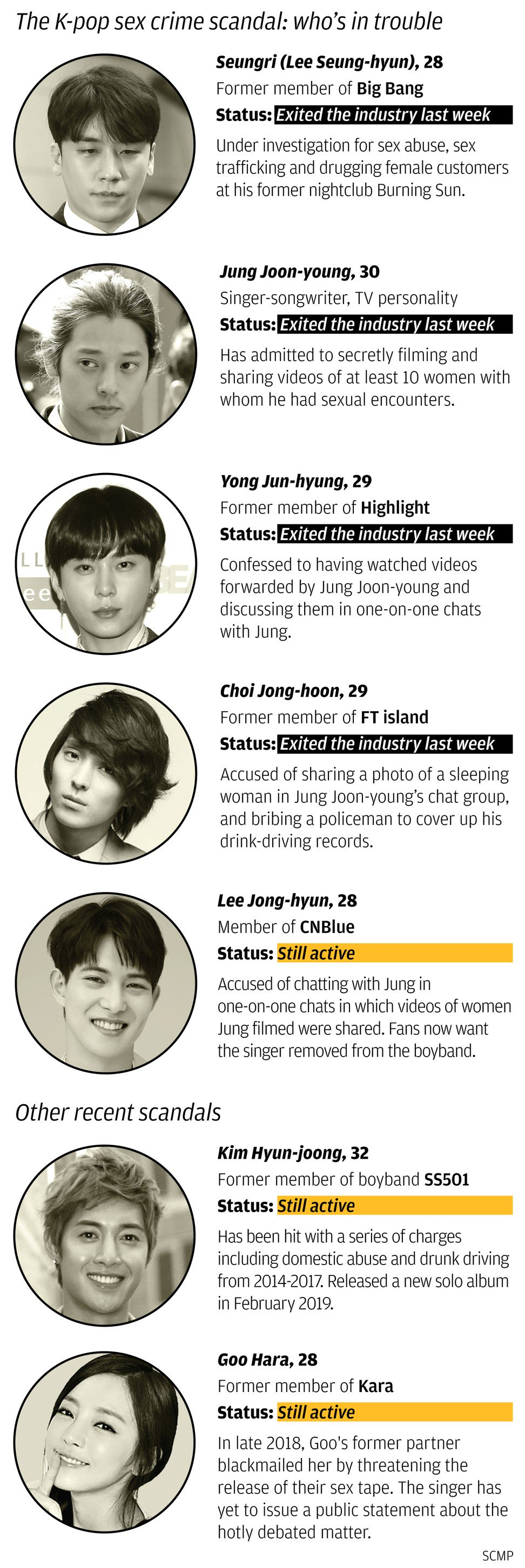 K-pop stars who have been embroiled in sex scandals.